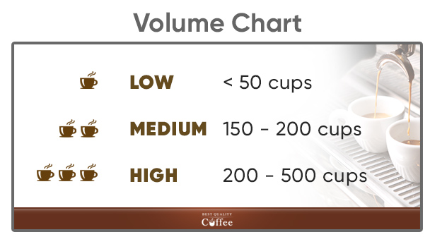 Commercial Coffee Machines Volume Chart
