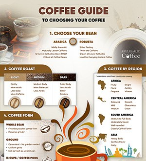 Choosing Your Coffee - Coffee Infographic