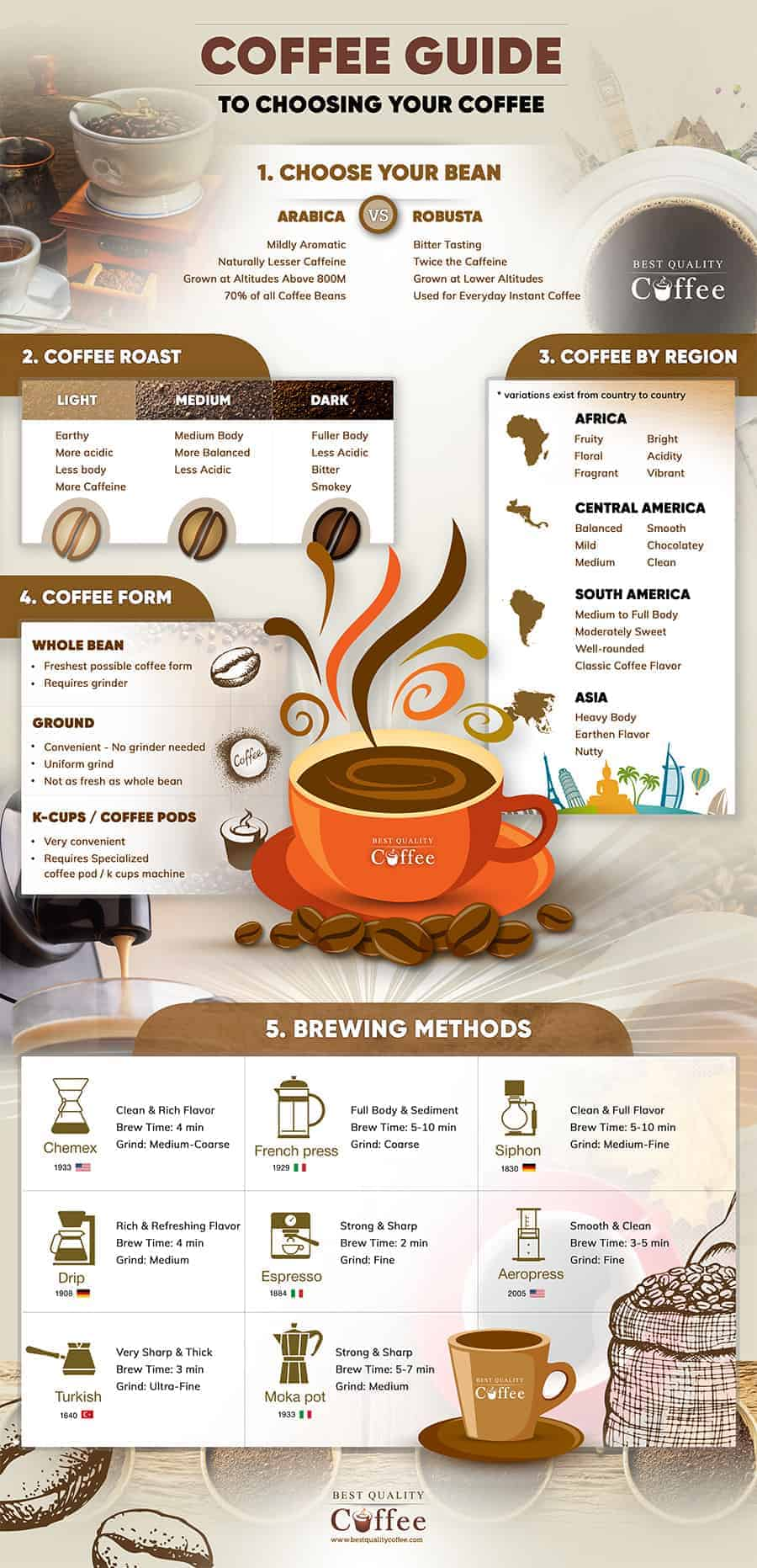 Best Coffee Infographic