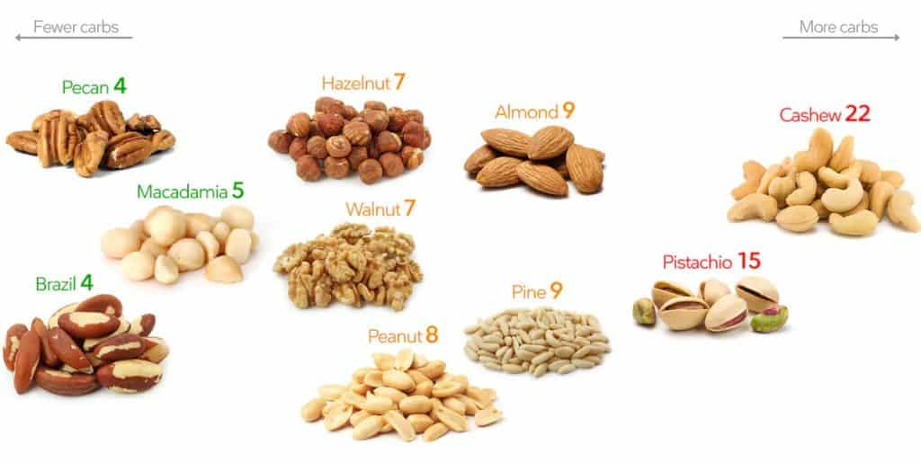 How many carbs in different nuts